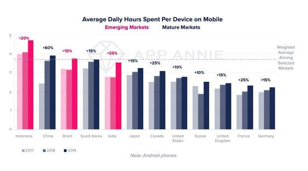 Średnia czasu spędzonego ze smartfonem w reku