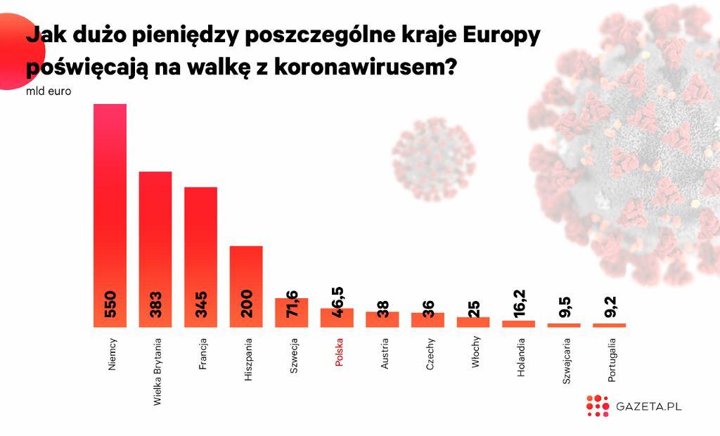 Ile pieniędzy przeznaczają kraje na pomoc gospodarce w związku z walką z koronawirusem