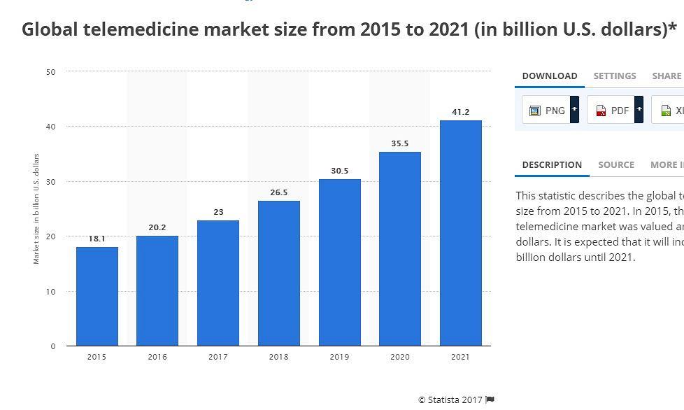 Rynek telemedycyny