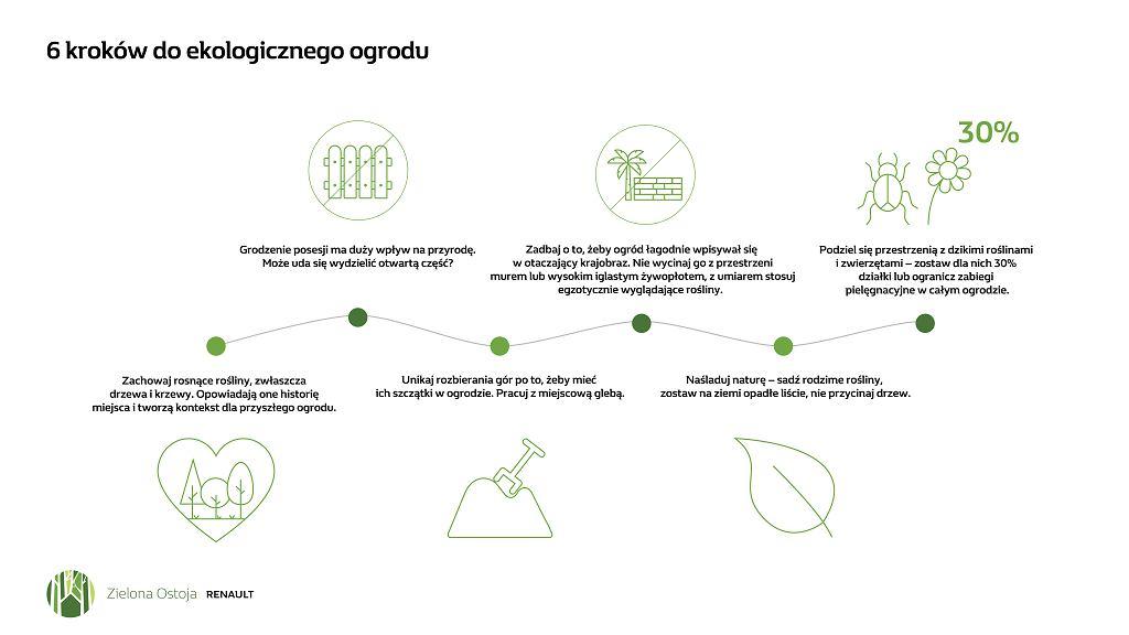 6 kroków do ekologicznego ogrodu, Zielona Ostoja Renault