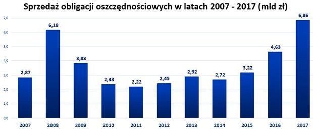 Obligacje Skarbowe w latach 2007-2017