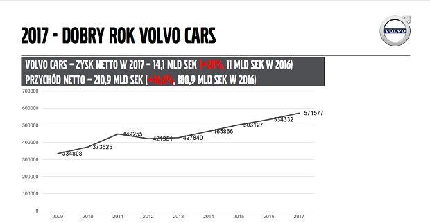 Sprzedaż osobowych aut Volvo na świecie