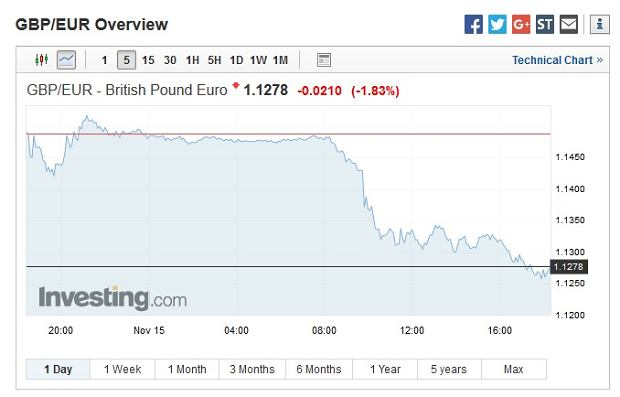 Notowania funta wobec euro