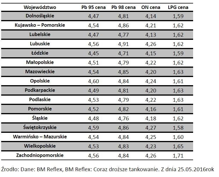 Ceny paliwa w Polsce