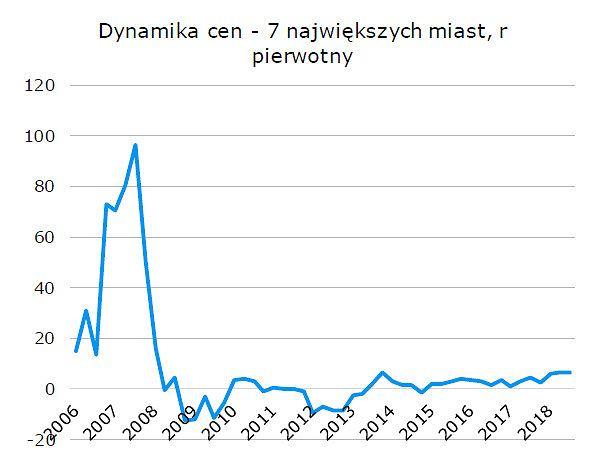 Dynamika cen mieszkań w Polsce