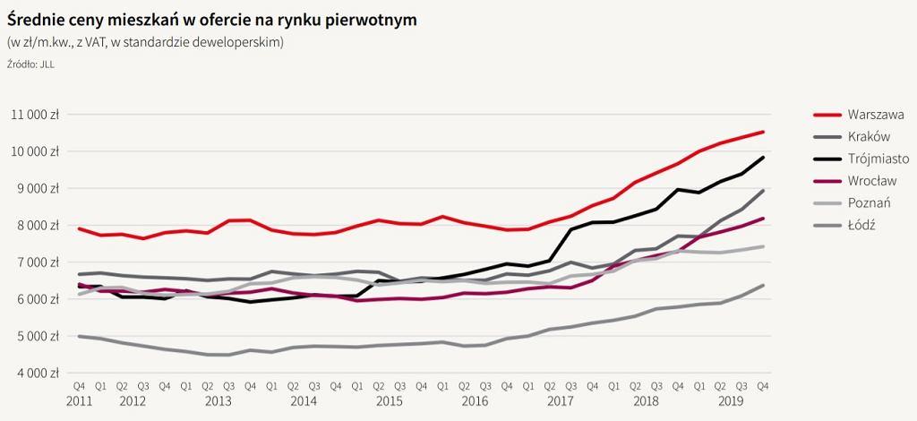 Średnie ceny mieszkań na rynku pierwotnym