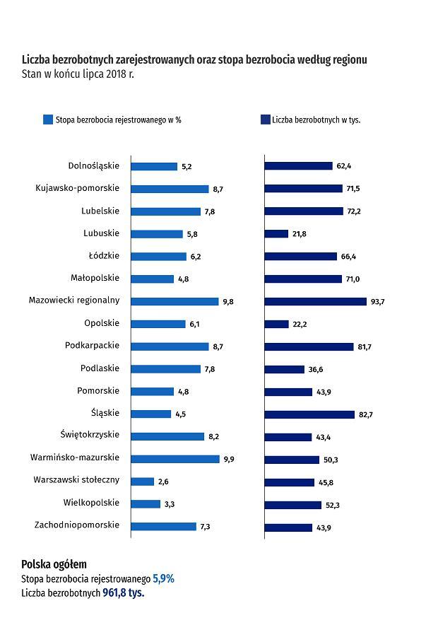 Stopa bezrobocia (lipiec 2018 r.)