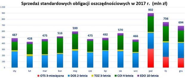 Obligacje Skarbowe w 2017 r.