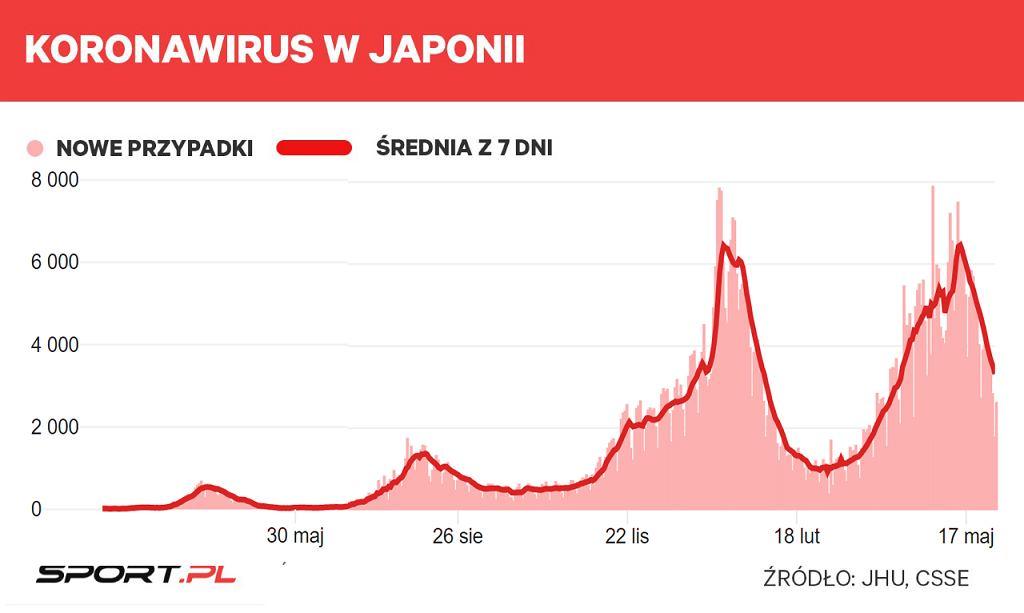 Infekcje koronawirusa w Japonii,