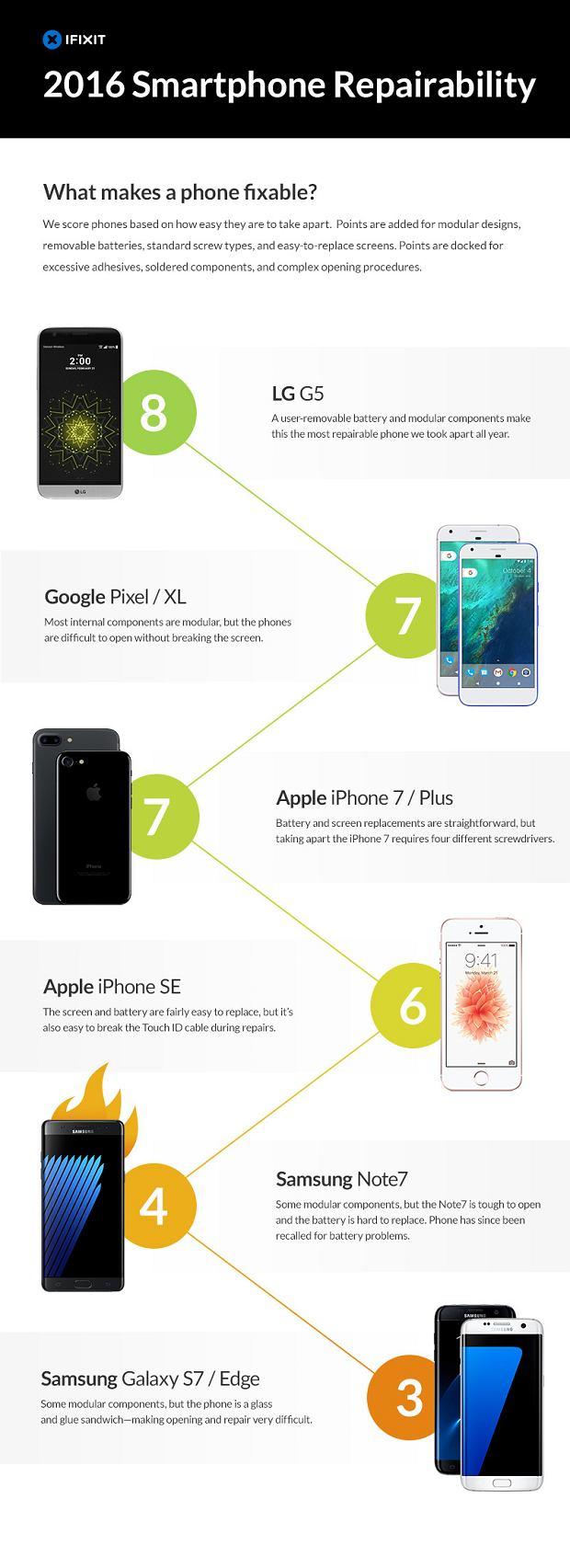 Ranking iFixit - najłatwiejsze i najtrudniejsze smartfony w demontażu oraz naprawie
