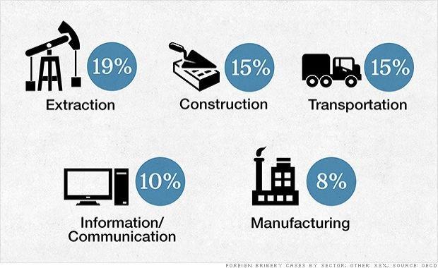 - Najwięcej łapówek ma miejsce w branży wydobywczej - alarmuje Organizacja Współpracy Gospodarczej i Rozwoju (OECD)