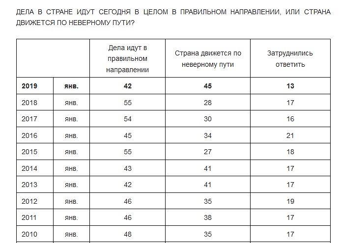 Ocena działań władz Rosji - sondaż Centrum Lewady