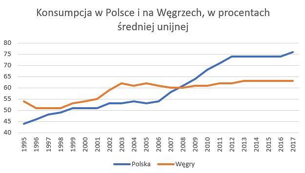Konsumpcja w Polsce i na Węgrzech