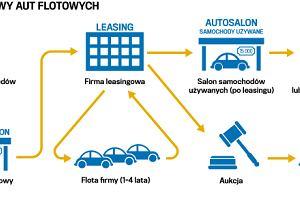 Samochód po leasingu. Czy opłaca się go kupić?