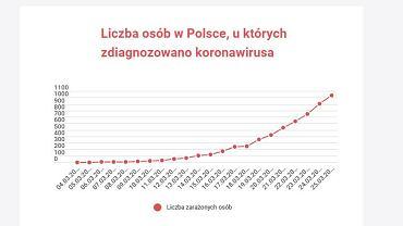 Ile osób w Polsce zaraziło się koronawirusem