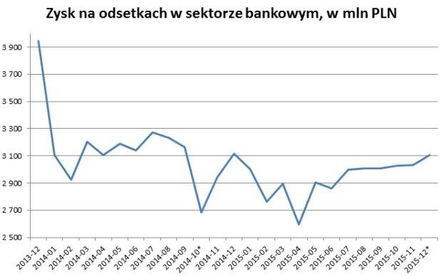 Miesięczny zysk odsetkowy w polskim sektorze bankowym