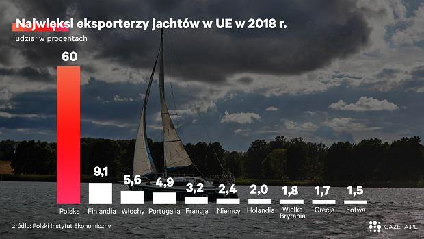 Polska liderem w eksporcie jachtów w UE