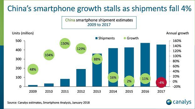 Rynek smartfonów w Chinach zatrzymuje się