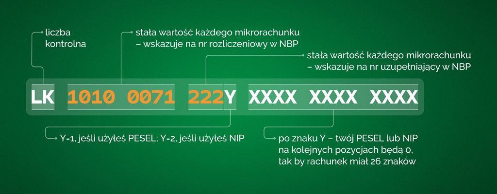 Tak wygląda numer mikrorachunku podatkowego