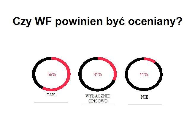 58 proc ankietowanych uważa, że oceny z WF powinny być wystawiane tak samo, jak w przypadku pozostałych przedmiotów
