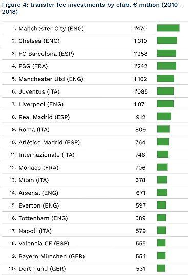 Ranking wydatków klubów na transfery