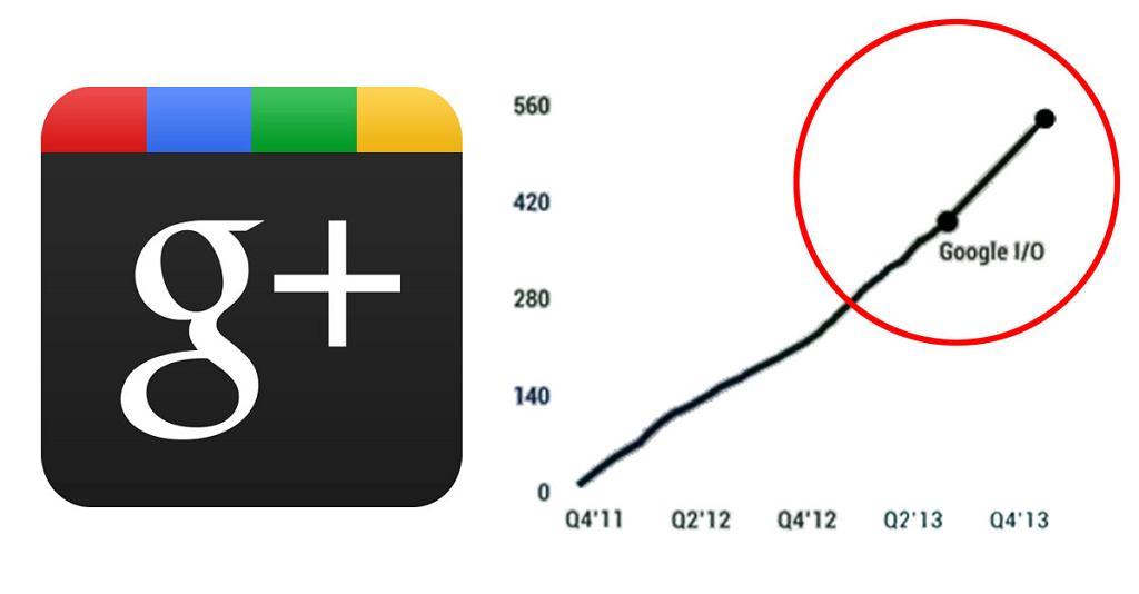 Google+ wprowadza sporo nowych funkcji do Google+. Popularność serwisu wzrośnie jeszcze bardziej?