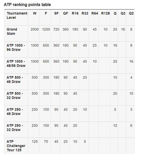 Rozkład punktów w ATP