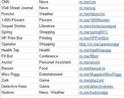 Lista botów Messengera