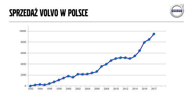 Sprzedaż aut osobowych Volvo w Polsce