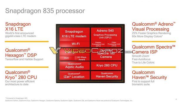 Snapdragon 835 będzie potężny