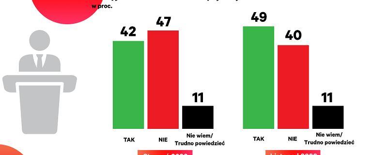 Połowa Polaków uważa, że polityka PiS-u może skończyć się polexitem