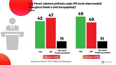 Rośnie odsetek Polaków uważających, że rząd Zjednoczonej Prawicy może wyprowadzić Polskę z Unii Europejskiej