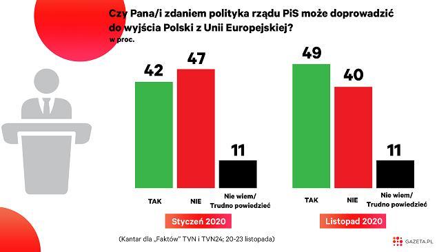 Polacy boją się, że PiS wyprowadzi Polskę z UE. W referendum nie ma szans [WYKRES DNIA]