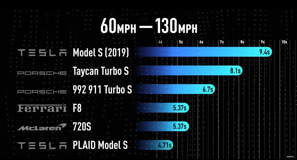 Porównanie rozpędzania się Tesli Model S Plaid oraz innych aut