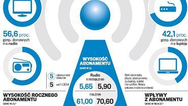 Ile mamy urządzeń do odbioru telewizji i radia?