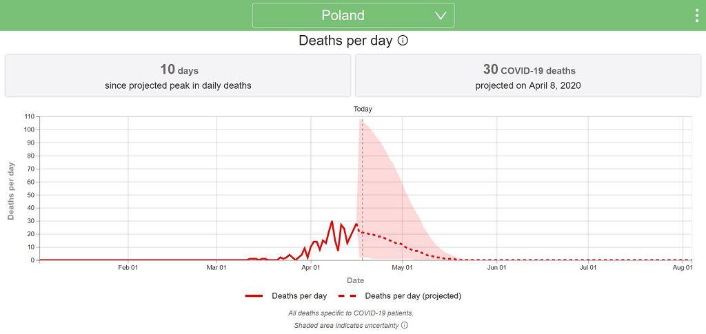 Prognoza rozwoju epidemii Covid-19 w Polsce - liczba zgonów ma zacząć spadać