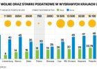 Polskie podatki mało atrakcyjne w UE, a kwota wolna wyjątkowo mizerna