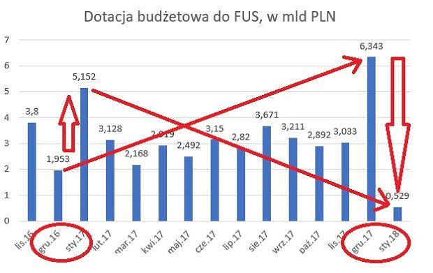 Wydatki budżetu na dotacje do FUS