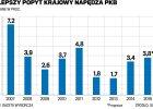 Analitycy PKO BP: PKB będzie rósł dzięki rynkowi wewnętrznemu, spadek nastrojów w firmach jest przejściowy
