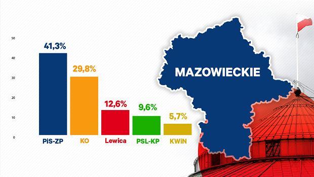 Wyniki exit poll dla województwa mazowieckiego