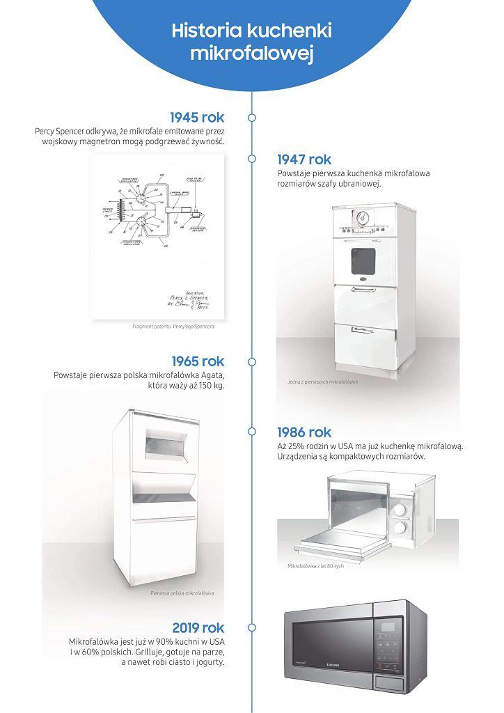 Historia mikrofalówki