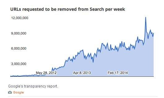 Raport Google przedstawia ile tygodniowo napływa zgłoszeń o naruszeniu praw autorskich