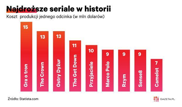 Najdroższe seriale w historii.