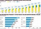 Eksport rośnie wolniej. Mamy jednak nadwyżkę w handlu zagranicznym