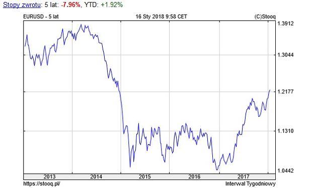 Notowania euro do dolara, wykres za ostatnie 5 lat