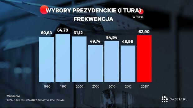Frekwencja w wyborach prezydenckich.