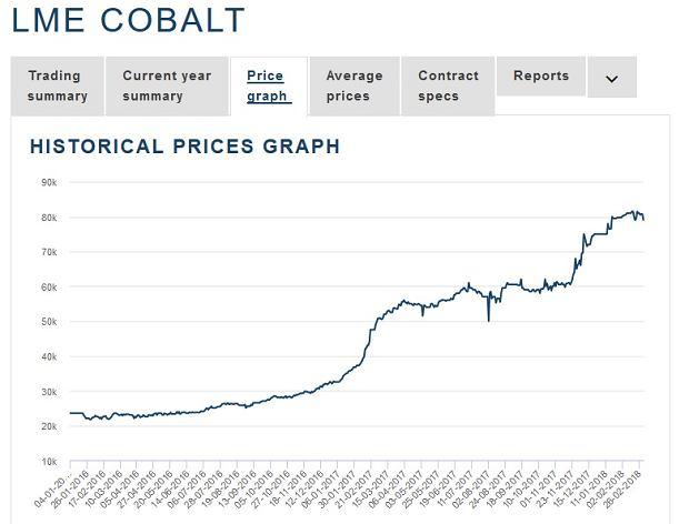 Notowania kobaltu