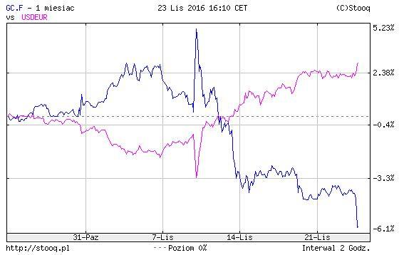 Kursy dolara i złota