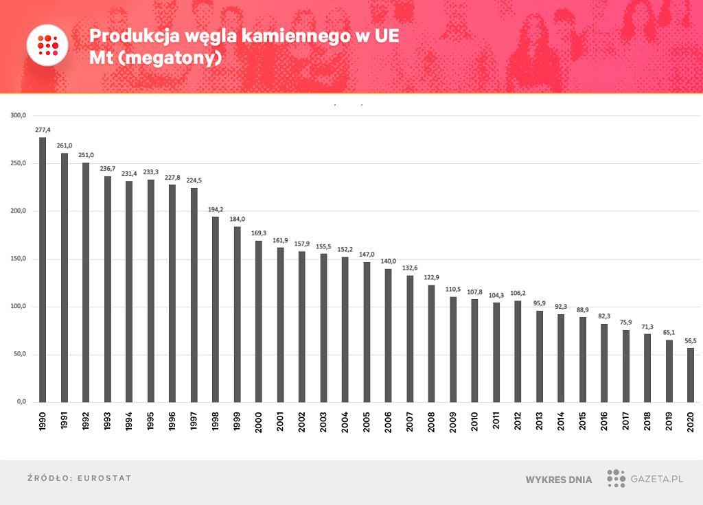 Węgiel w Europie - produkcja niemal nieustannie spada.