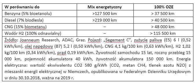 Mix energetyczny